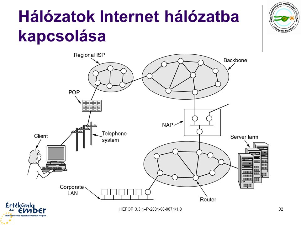 Hálózatok Internet hálózatba kapcsolása