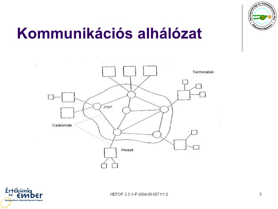 Kommunikációs alhálózat