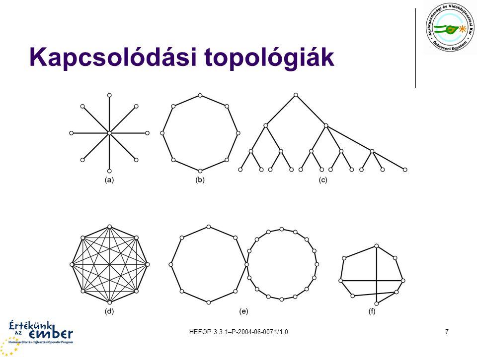 Kapcsolódási topológiák