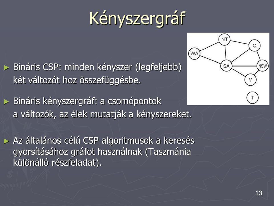 Kényszergráf Bináris CSP: minden kényszer (legfeljebb)