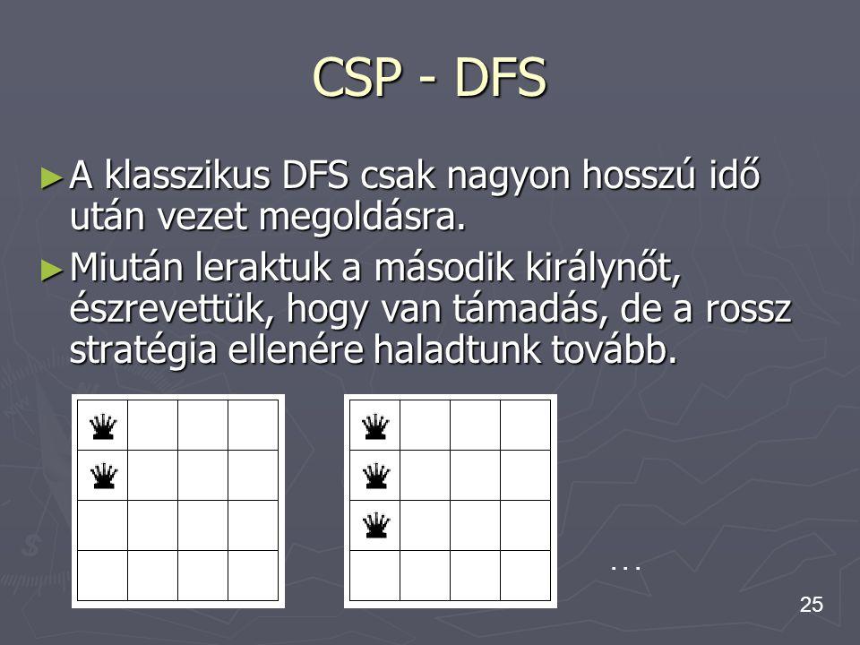 CSP - DFS A klasszikus DFS csak nagyon hosszú idő után vezet megoldásra.