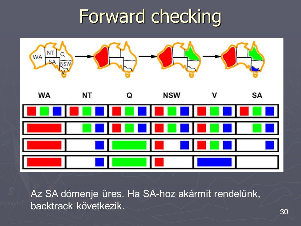 Forward checking Az SA dómenje üres. Ha SA-hoz akármit rendelünk,