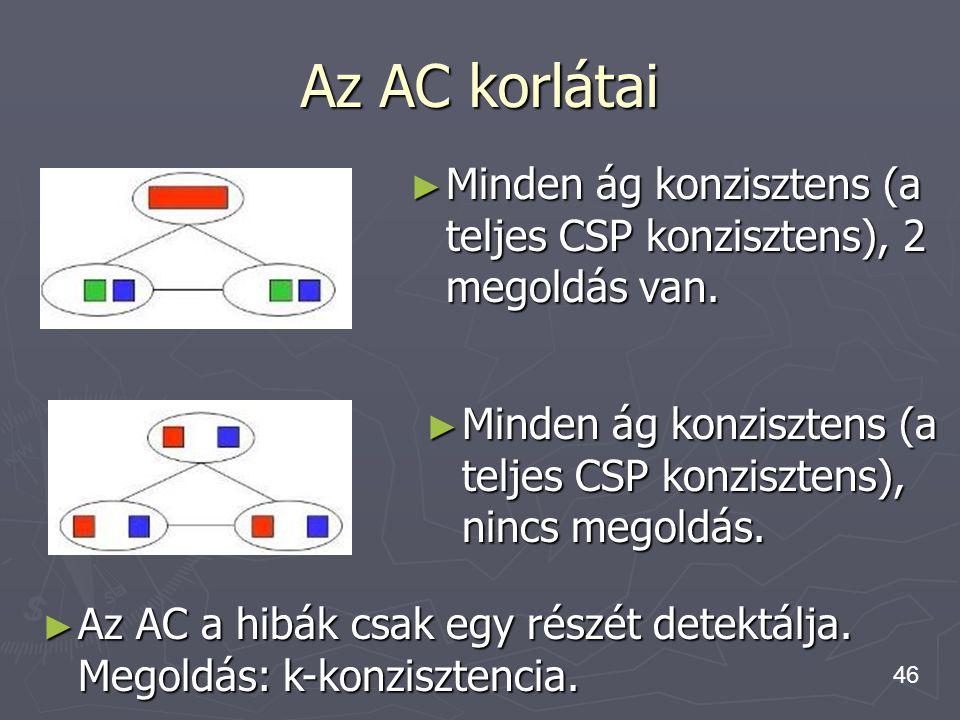 Az AC korlátai Minden ág konzisztens (a teljes CSP konzisztens), 2 megoldás van. Minden ág konzisztens (a teljes CSP konzisztens), nincs megoldás.