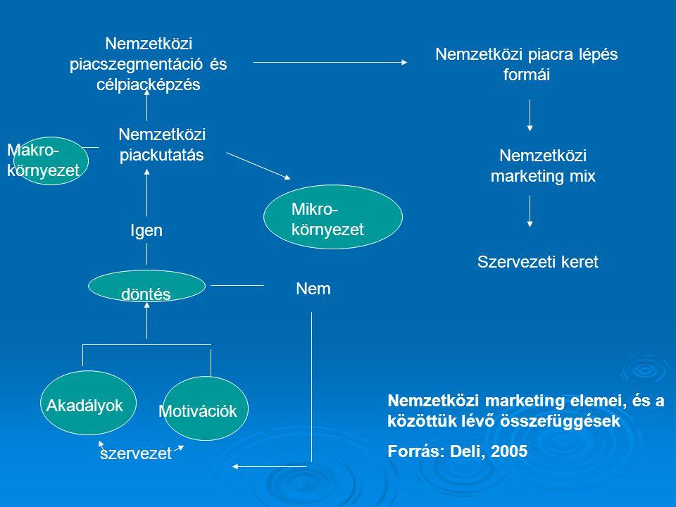 Nemzetközi piacszegmentáció és célpiacképzés