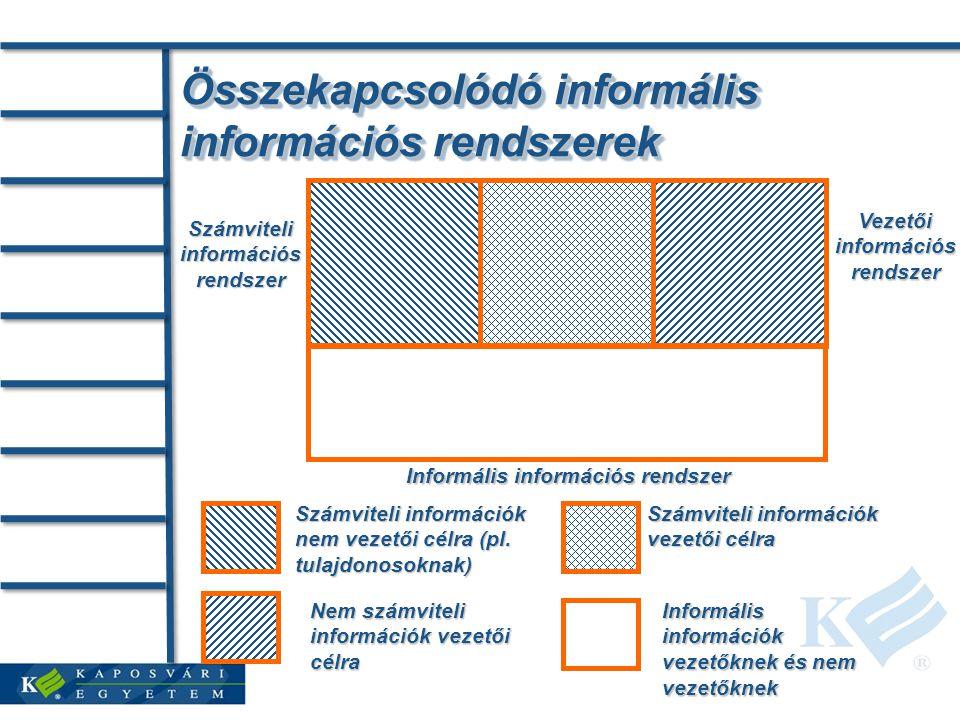 Összekapcsolódó informális információs rendszerek
