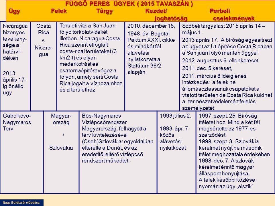 FÜGGŐ PERES ÜGYEK ( 2015 TAVASZÁN ) Ügy Felek Tárgy Kezdet/ Perbeli