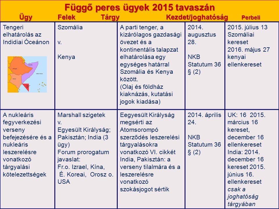 Függő peres ügyek 2015 tavaszán Ügy Felek Tárgy Kezdet/joghatóság Perbeli cselekmények