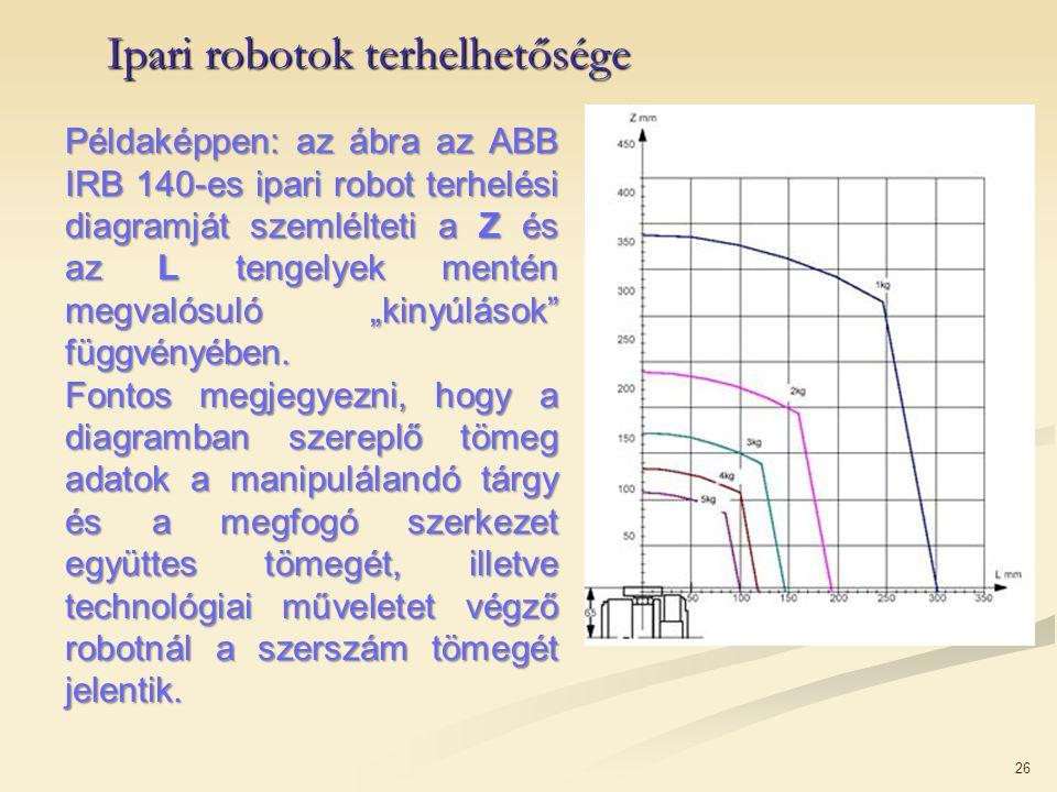 Ipari robotok terhelhetősége