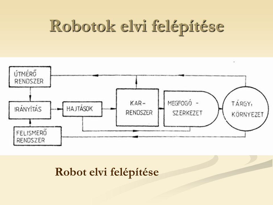 Robotok elvi felépítése