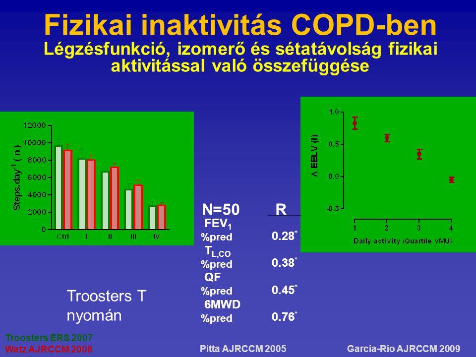 Fizikai inaktivitás COPD-ben