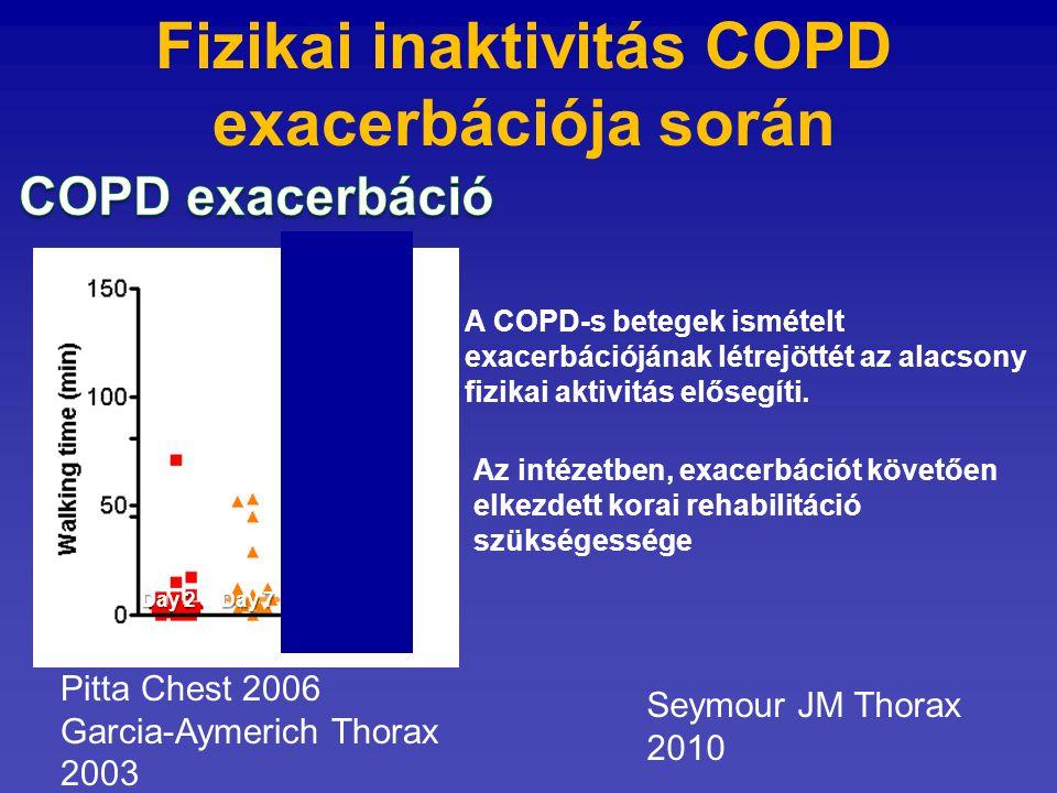 Fizikai inaktivitás COPD exacerbációja során