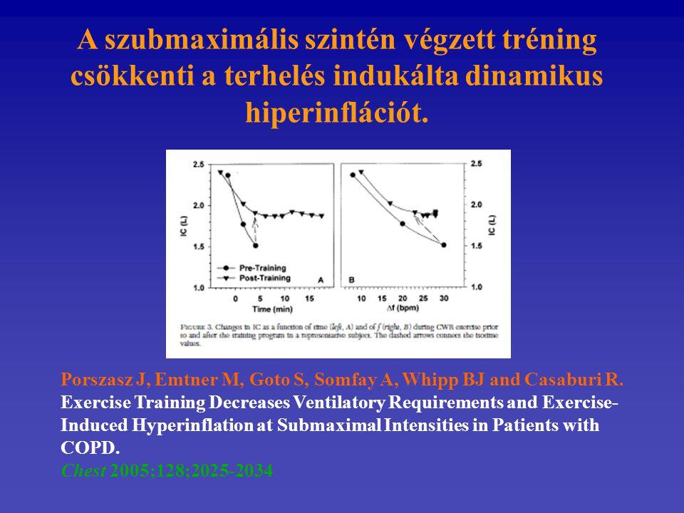 A szubmaximális szintén végzett tréning csökkenti a terhelés indukálta dinamikus hiperinflációt.