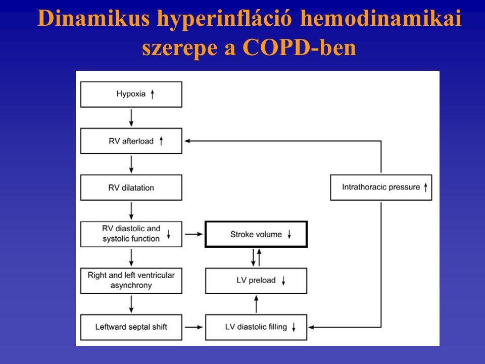 Dinamikus hyperinfláció hemodinamikai szerepe a COPD-ben
