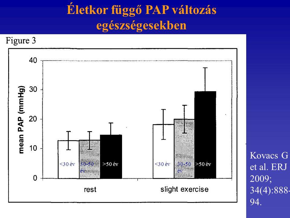 Életkor függő PAP változás egészségesekben