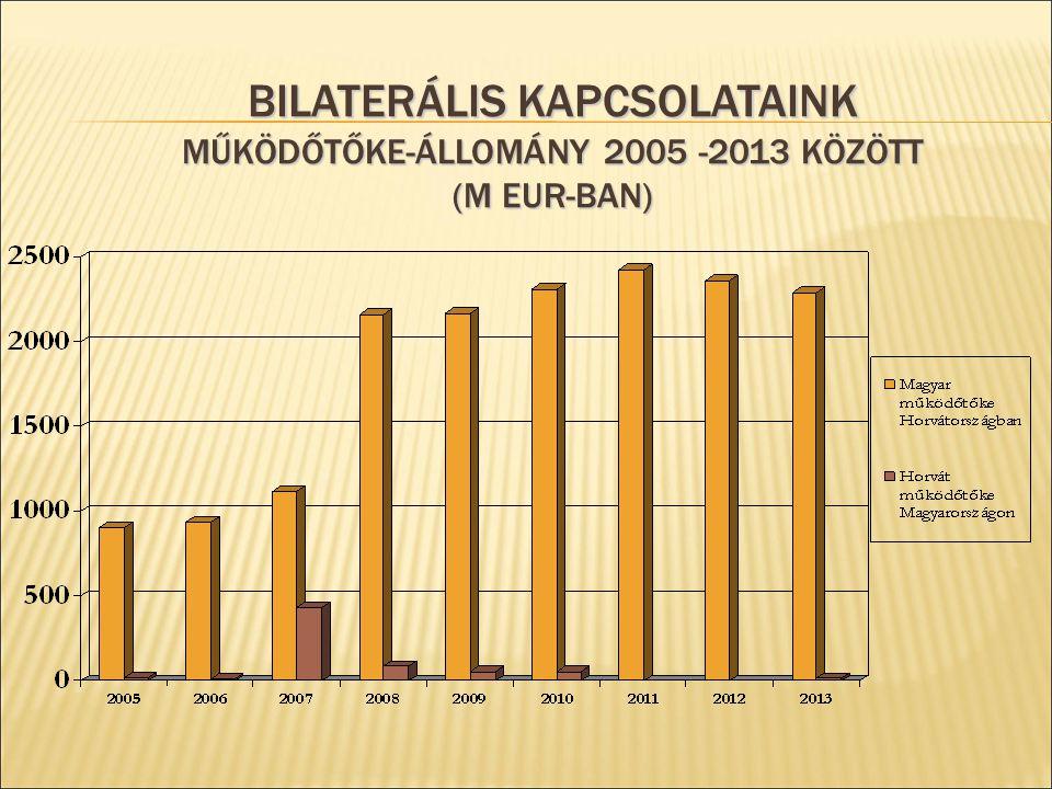 Bilaterális kapcsolataink Működőtőke-állomány 2005 -2013 között (M EUR-ban)