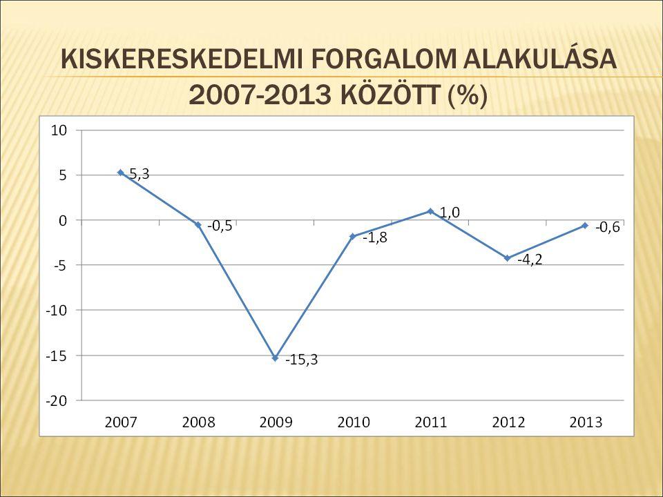 Kiskereskedelmi forgalom alakulása 2007-2013 között (%)