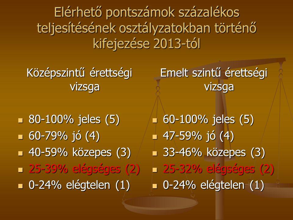 Elérhető pontszámok százalékos teljesítésének osztályzatokban történő kifejezése 2013-tól