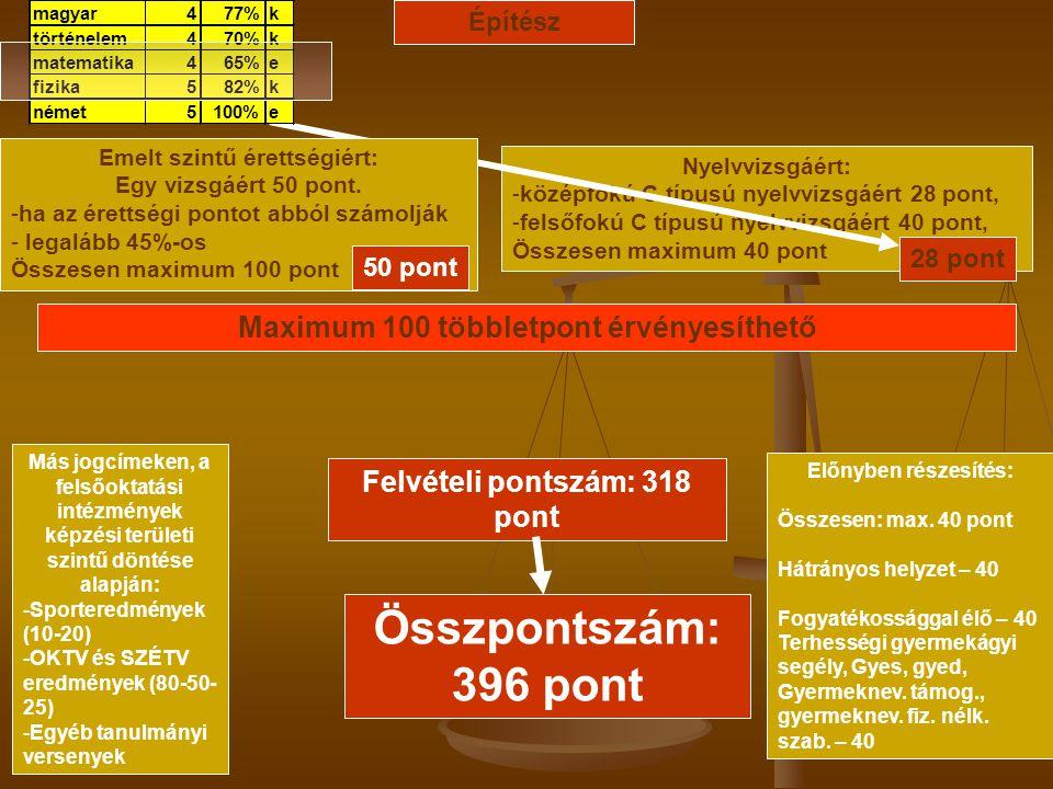 Összpontszám: 396 pont Maximum 100 többletpont érvényesíthető