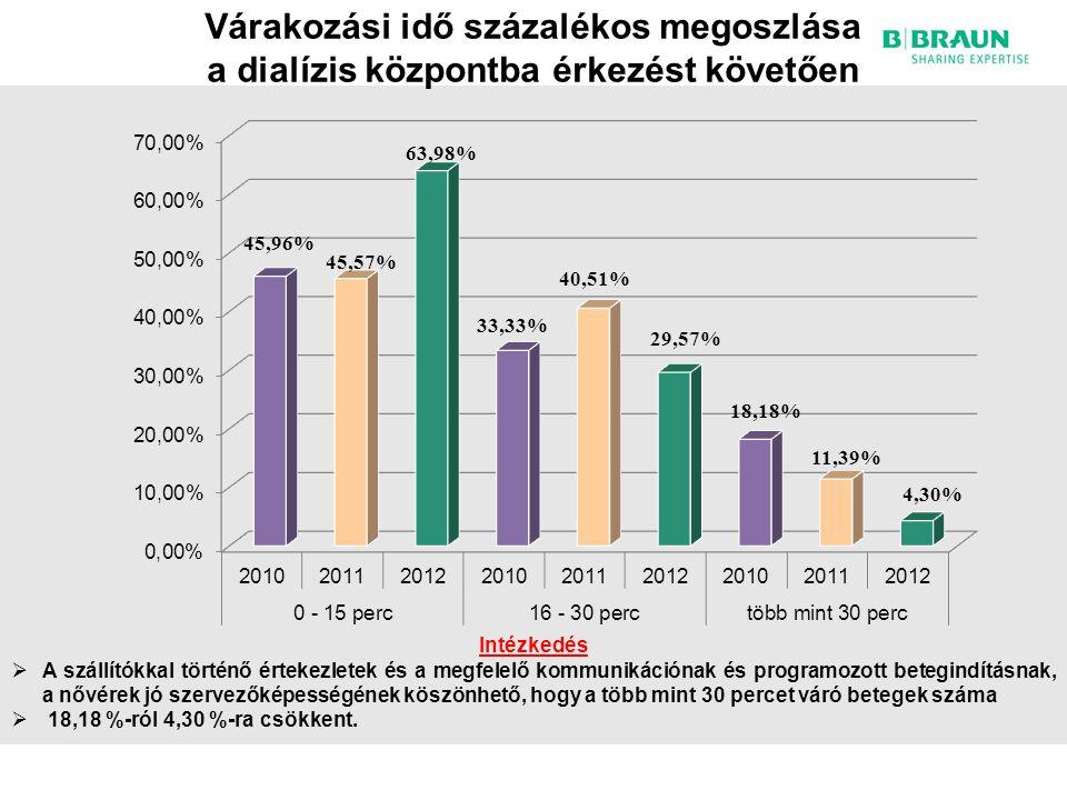 Várakozási idő százalékos megoszlása a dialízis központba érkezést követően