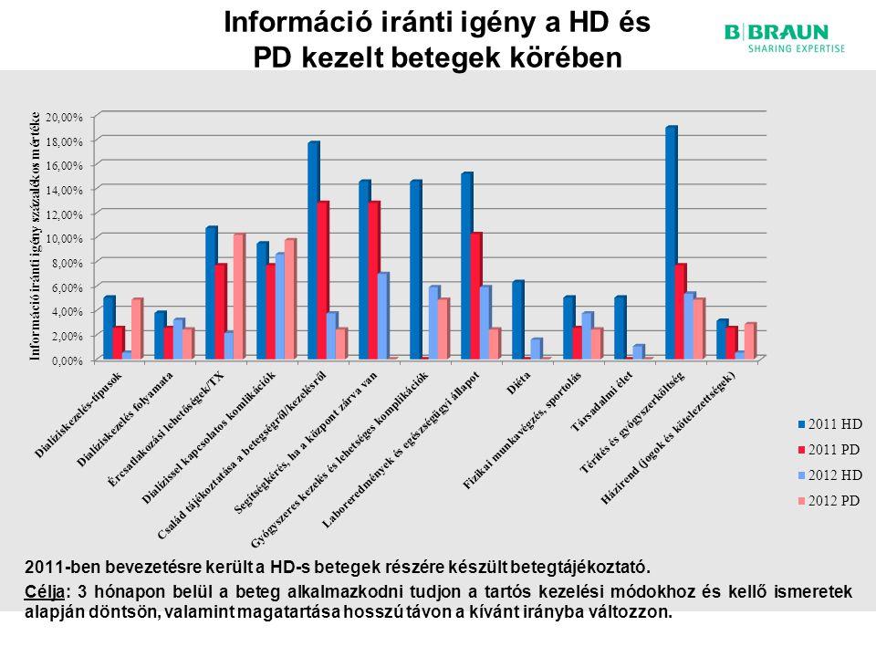 Információ iránti igény a HD és PD kezelt betegek körében