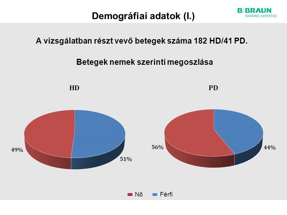 Demográfiai adatok (I.)
