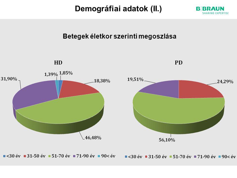 Demográfiai adatok (II.)