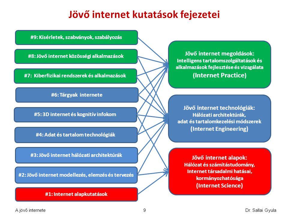 Jövő internet kutatások fejezetei