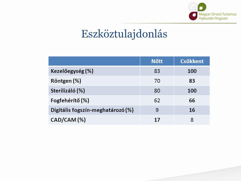 Eszköztulajdonlás Nőtt Csökkent Kezelőegység (%) 83 100 Röntgen (%) 70