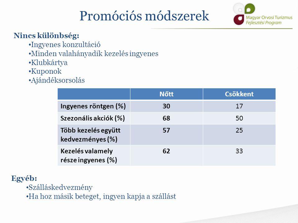 Promóciós módszerek Nincs különbség: Ingyenes konzultáció