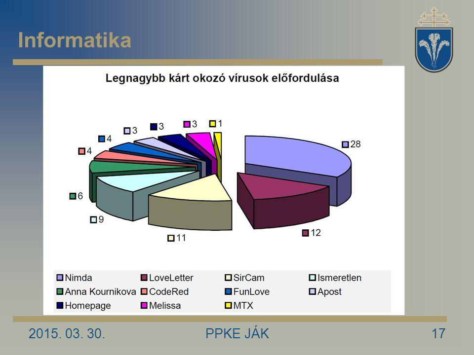 Informatika 2017.04.09. PPKE JÁK