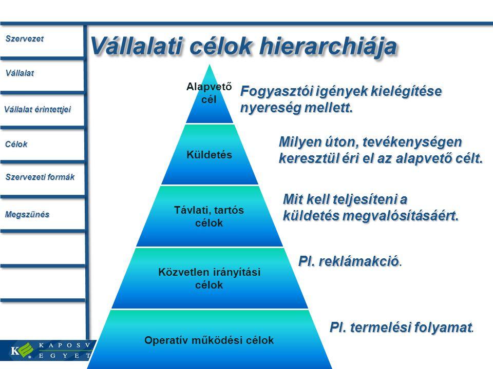Vállalati célok hierarchiája