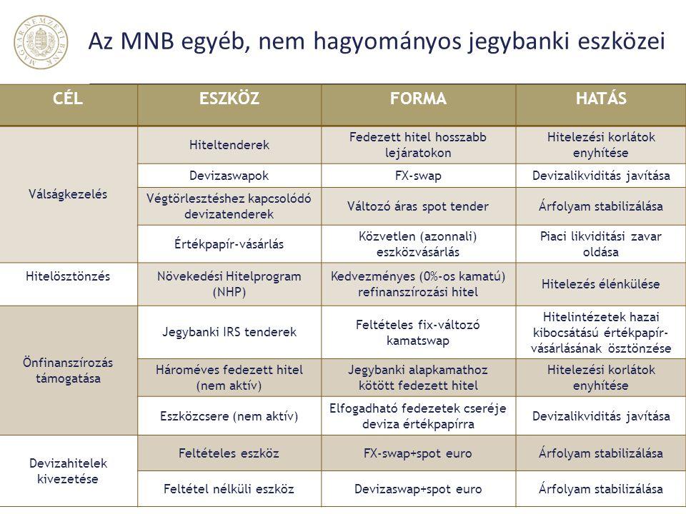 Az MNB egyéb, nem hagyományos jegybanki eszközei