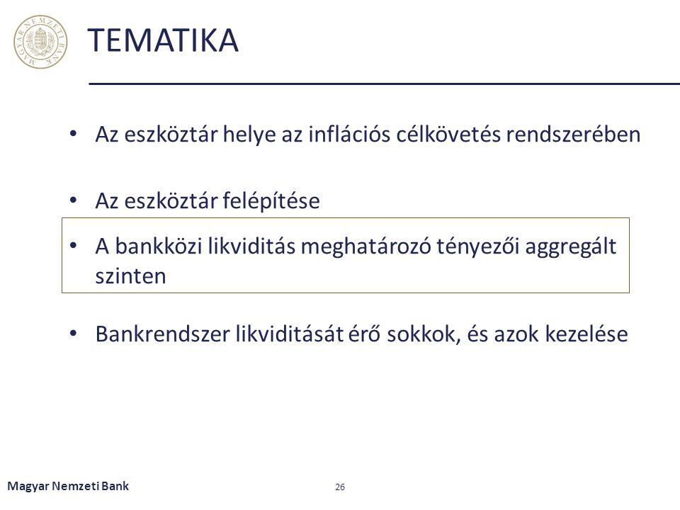 TEMATIKA Az eszköztár helye az inflációs célkövetés rendszerében