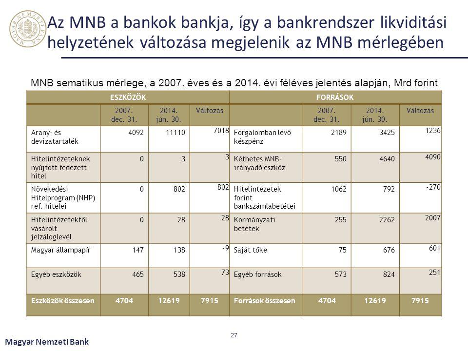 Az MNB a bankok bankja, így a bankrendszer likviditási helyzetének változása megjelenik az MNB mérlegében