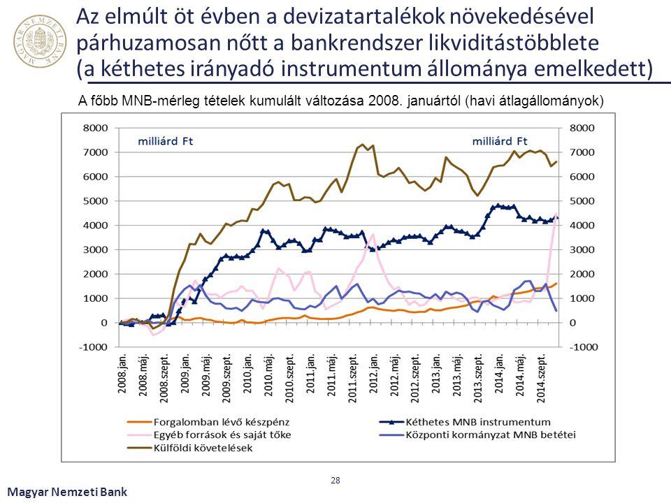 Az elmúlt öt évben a devizatartalékok növekedésével párhuzamosan nőtt a bankrendszer likviditástöbblete (a kéthetes irányadó instrumentum állománya emelkedett)
