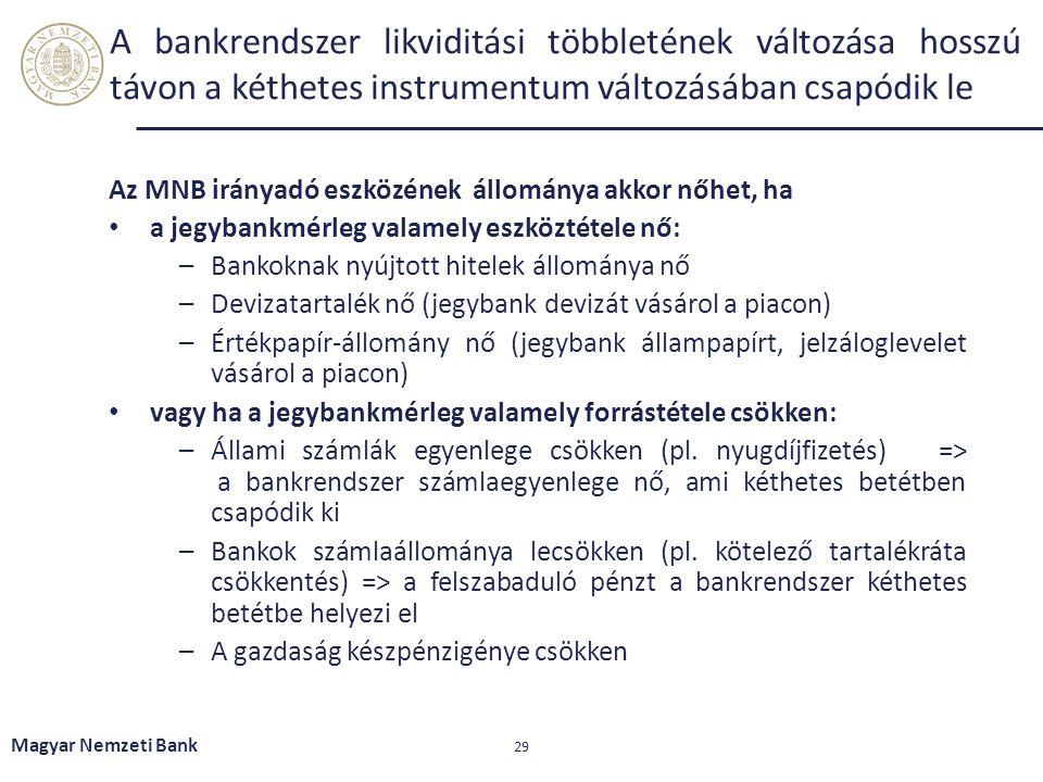 A bankrendszer likviditási többletének változása hosszú távon a kéthetes instrumentum változásában csapódik le