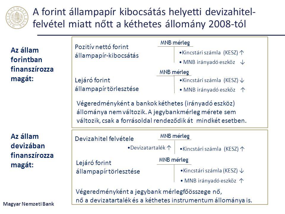 A forint állampapír kibocsátás helyetti devizahitel- felvétel miatt nőtt a kéthetes állomány 2008-tól