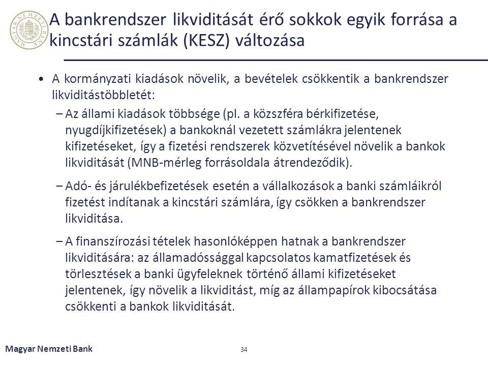 A bankrendszer likviditását érő sokkok egyik forrása a kincstári számlák (KESZ) változása