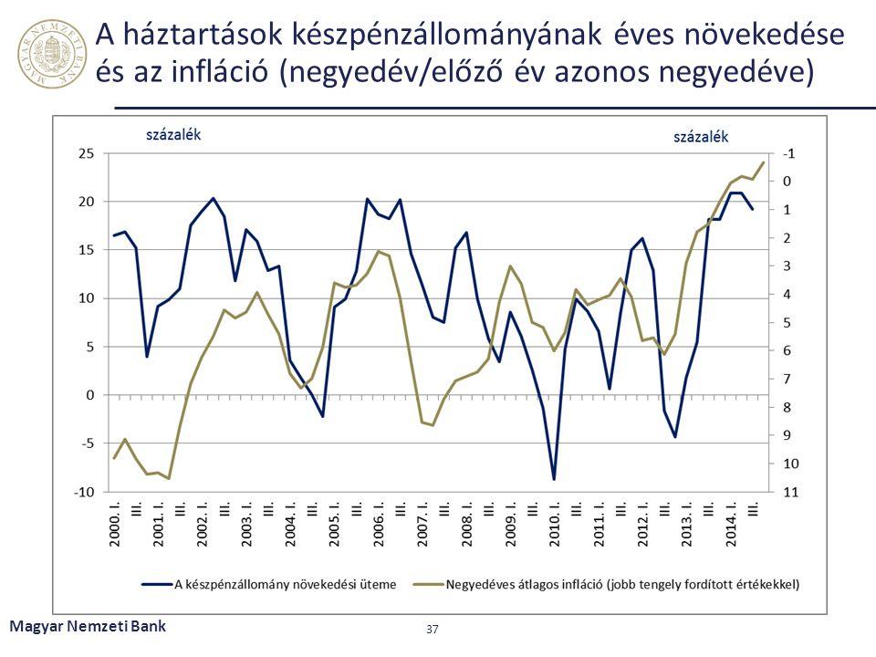 A háztartások készpénzállományának éves növekedése és az infláció (negyedév/előző év azonos negyedéve)