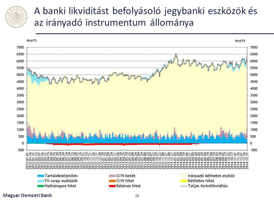 A banki likviditást befolyásoló jegybanki eszközök és az irányadó instrumentum állománya