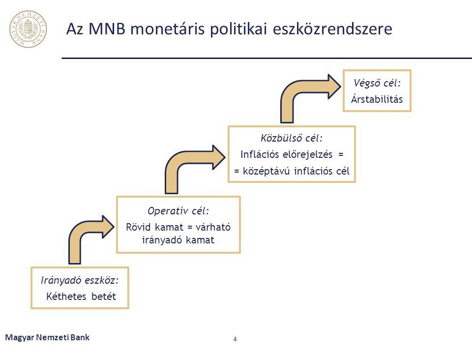 Az MNB monetáris politikai eszközrendszere