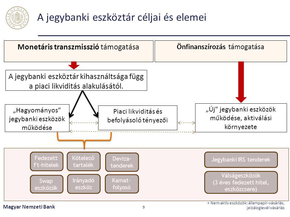 A jegybanki eszköztár céljai és elemei