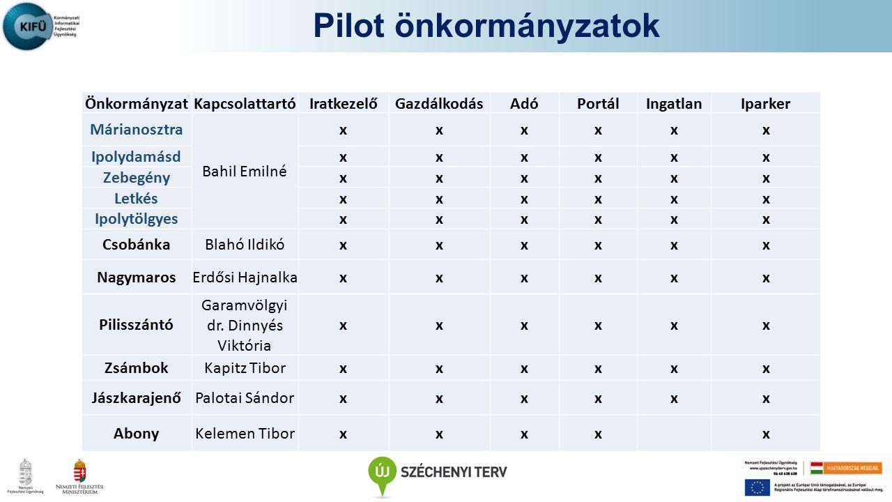 Pilot önkormányzatok Önkormányzat. Kapcsolattartó. Iratkezelő. Gazdálkodás. Adó. Portál. Ingatlan.