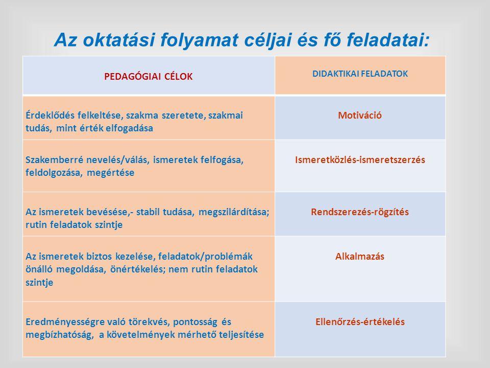 Az oktatási folyamat céljai és fő feladatai: