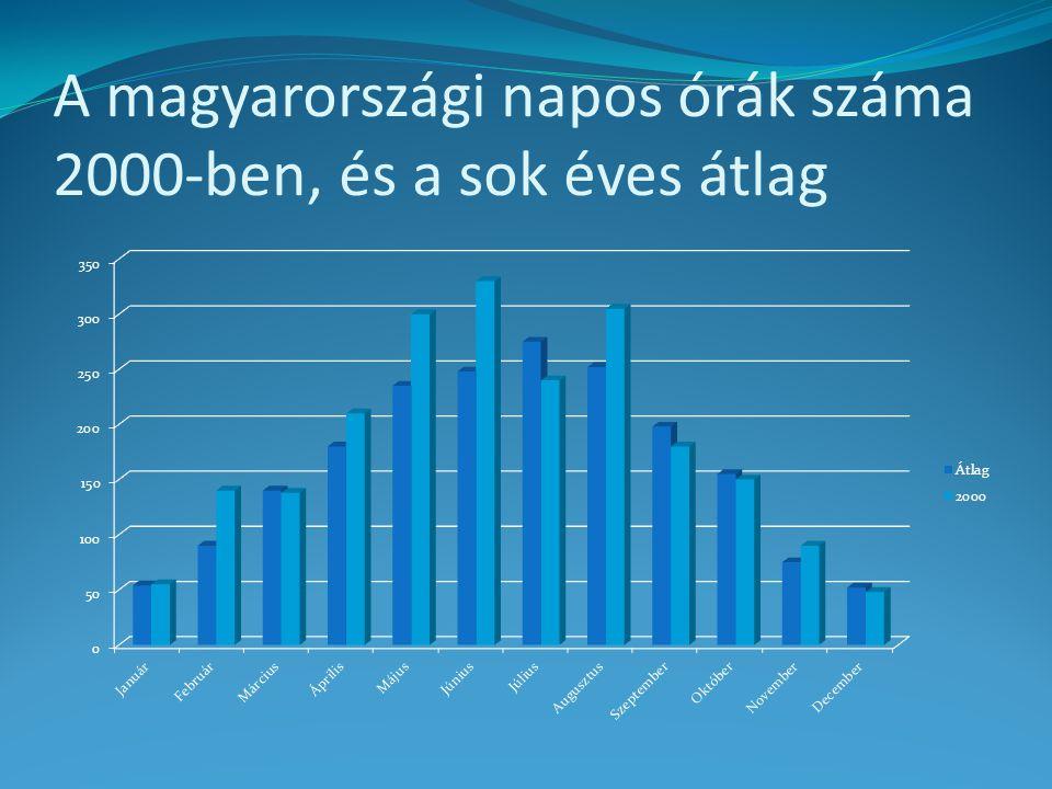 A magyarországi napos órák száma 2000-ben, és a sok éves átlag