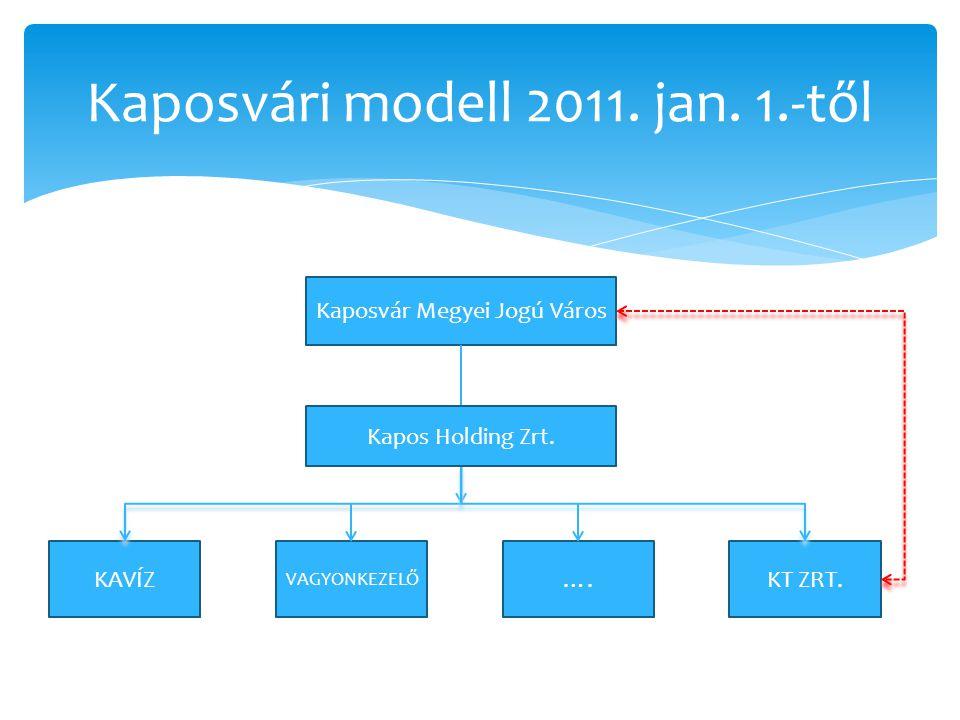 Kaposvári modell 2011. jan. 1.-től