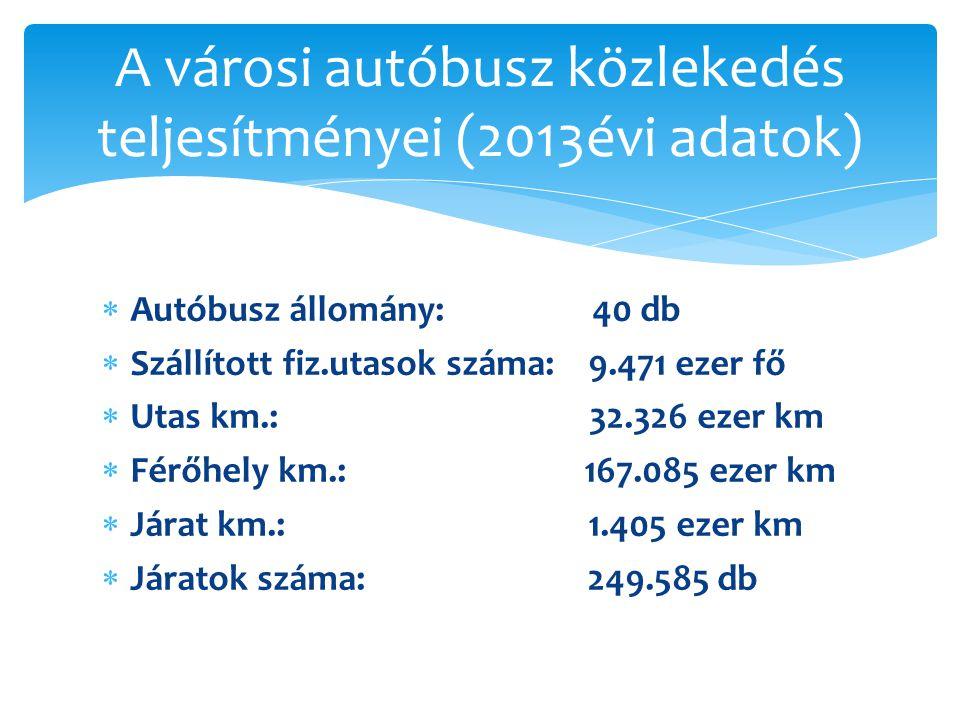 A városi autóbusz közlekedés teljesítményei (2013évi adatok)