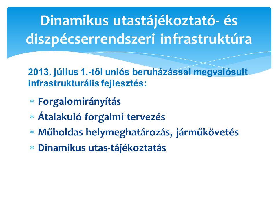 Dinamikus utastájékoztató- és diszpécserrendszeri infrastruktúra