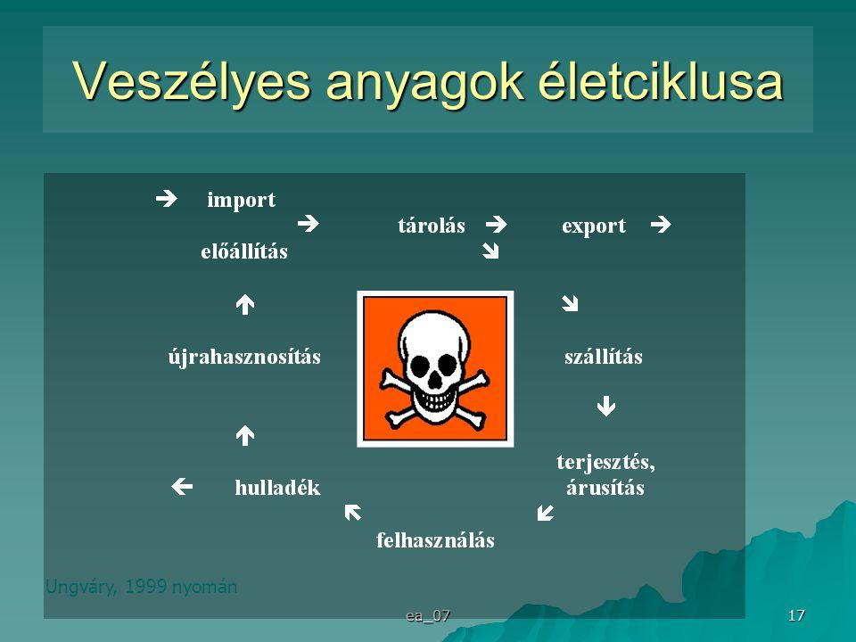 Veszélyes anyagok életciklusa