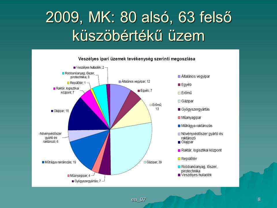 2009, MK: 80 alsó, 63 felső küszöbértékű üzem